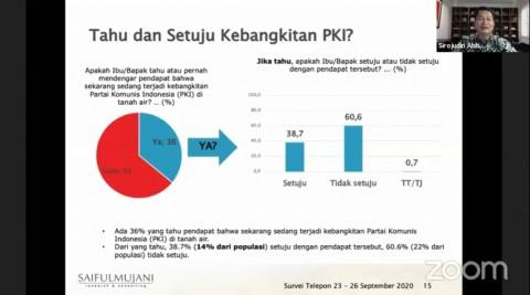Survei SMRC: Hanya 14% Warga Setuju Isu Kebangkitan PKI