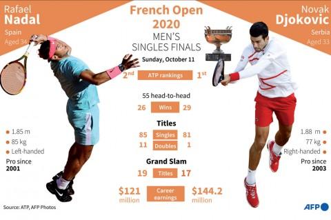 Djokovic Jumpa Nadal di Final French Open