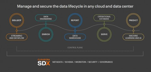 Cloudera Tawarkan Analytic Experiences untuk Data Lifecycle