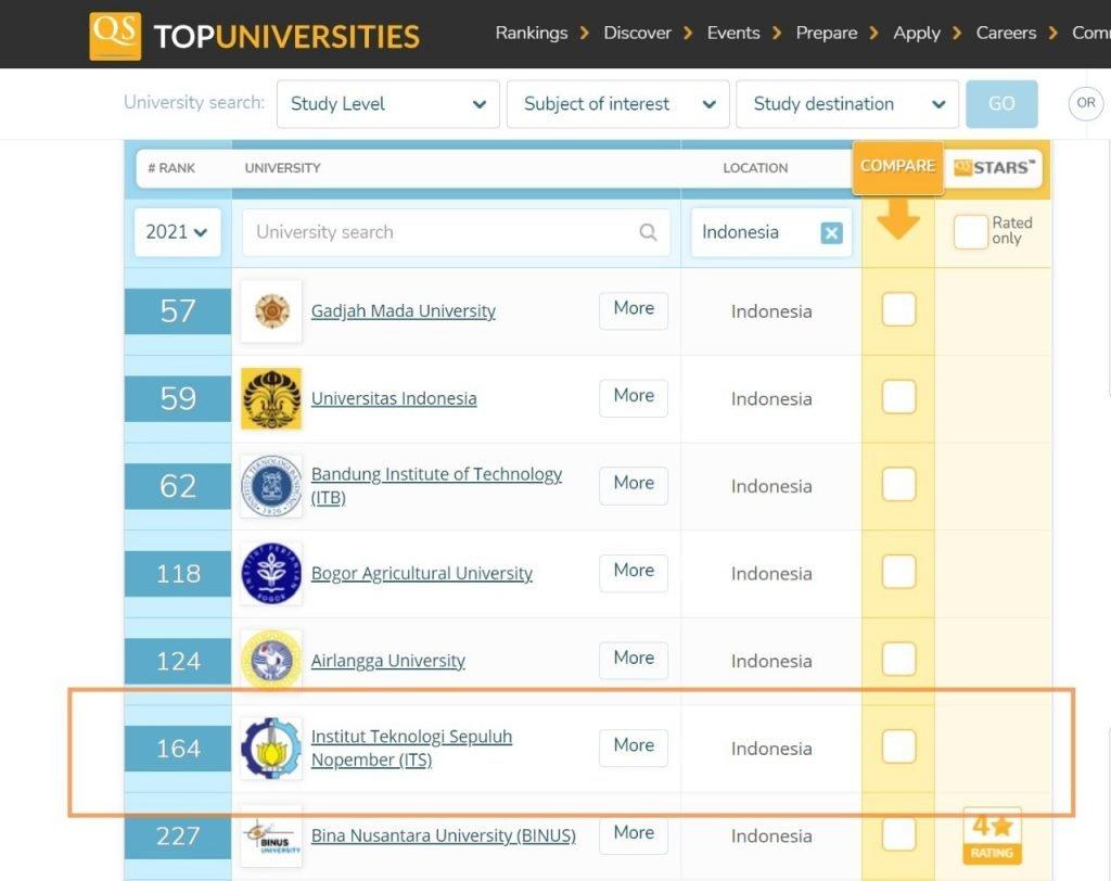University Rankings 2021
