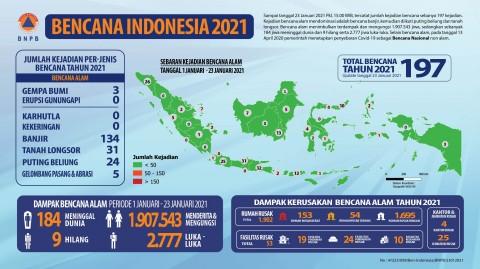 Sepanjang Januari, BNPB Catat 197 Bencana Melanda Indonesia
