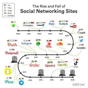 Thread Friendster Ramai di Twitter, Netizen Kenang Masa Kejayaan
