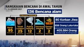 Menteri Tokoh Agama Hingga Pehobi Berdoa Untuk Indonesia