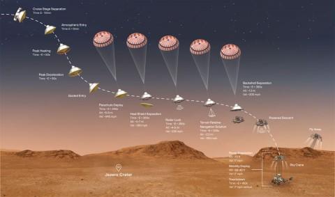 NASA: Robot Penjelajah Perseverance Bersiap Jelang Pendaratan di Mars