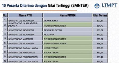 Prodi Kedokteran UIN Jakarta Urutan Kedua Nilai Tertinggi UTBK Bidang Saintek