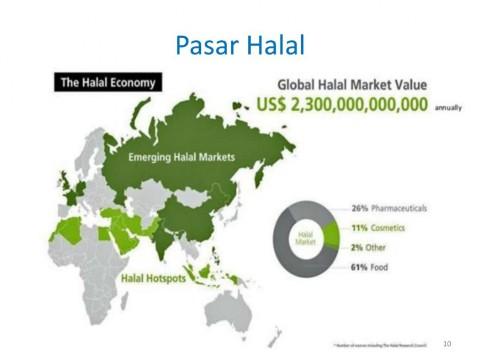 Riset dan Inovasi Dukung Indonesia Jadi Pusat Produsen Produk Halal Dunia