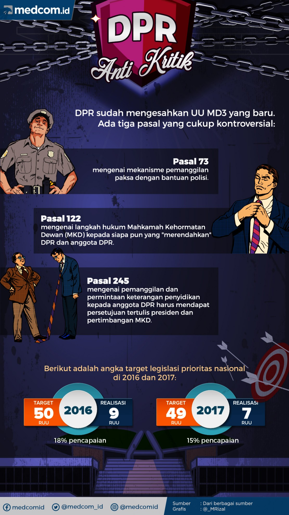 Infografik: DPR yang Antikritik