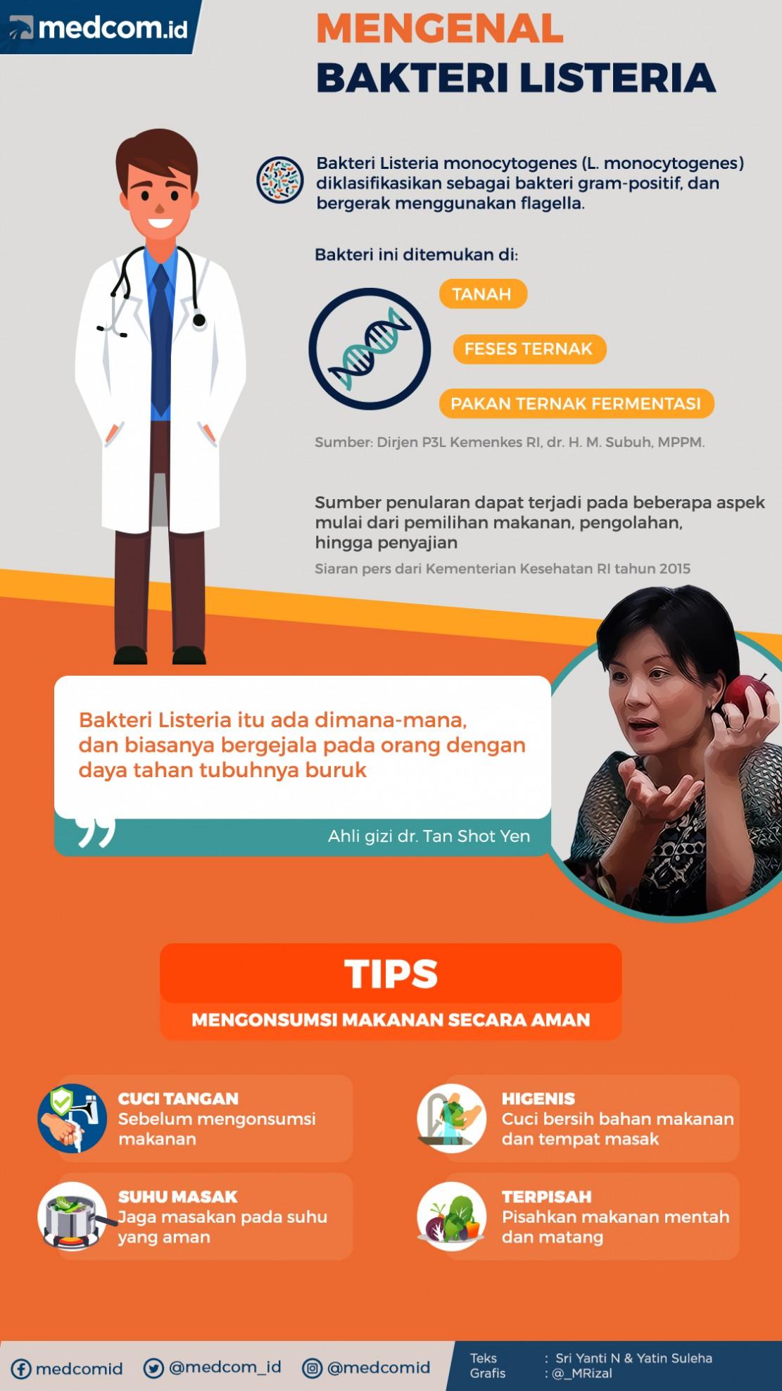 Infografik: Mengenal Bakteri Listeria