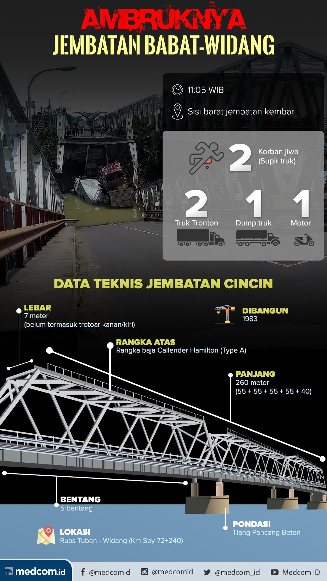 Ambruknya Jembatan Babat-Widang