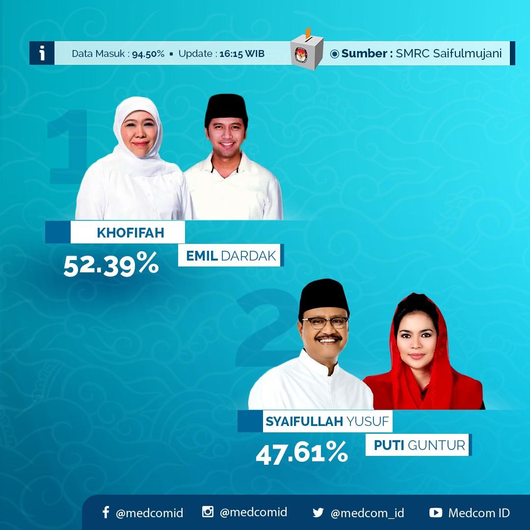 Hasil Hitung Cepat Pilkada Jawa Timur 2018
