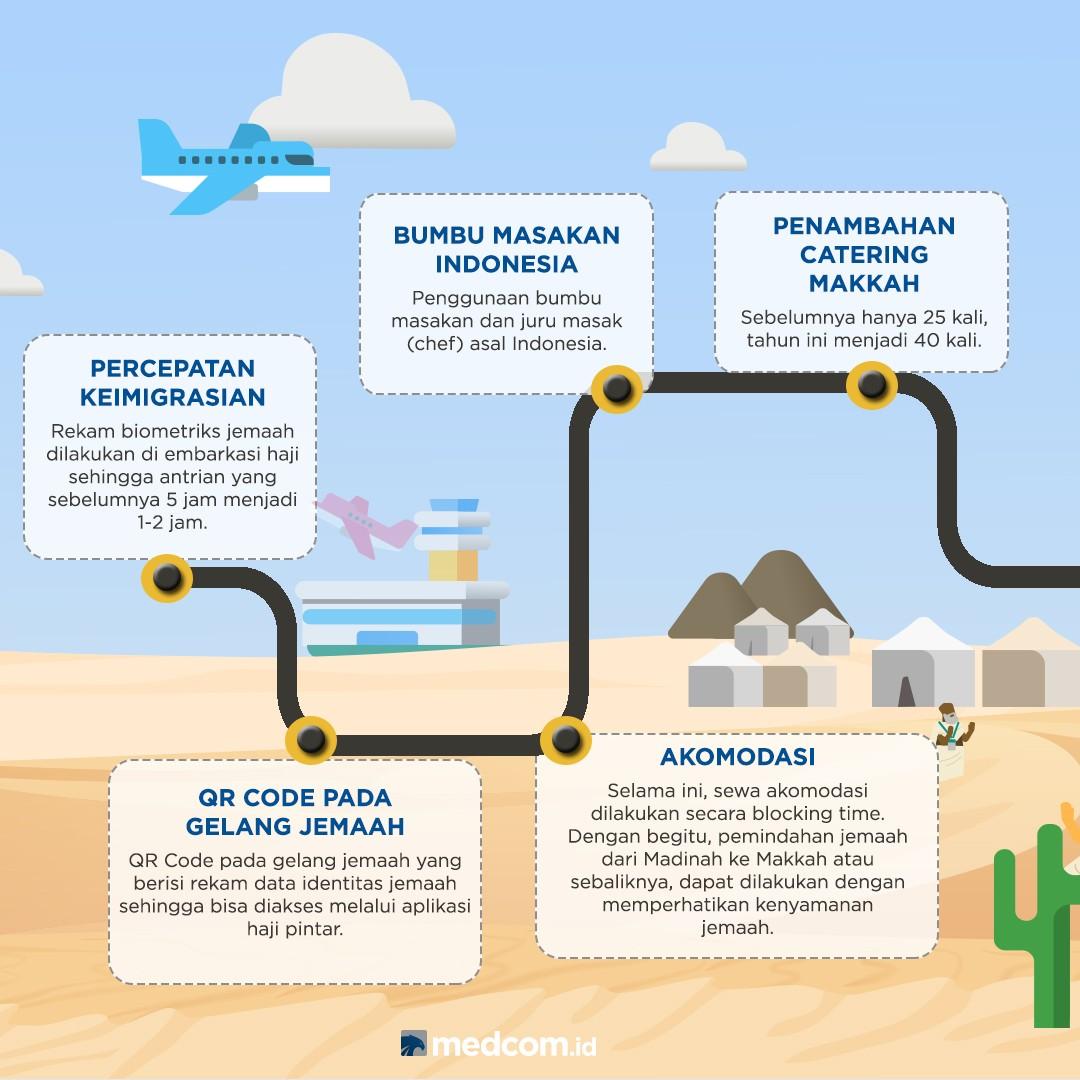 10 Inovasi Penyelenggaraan Ibadah Haji 1439 H/2018 M