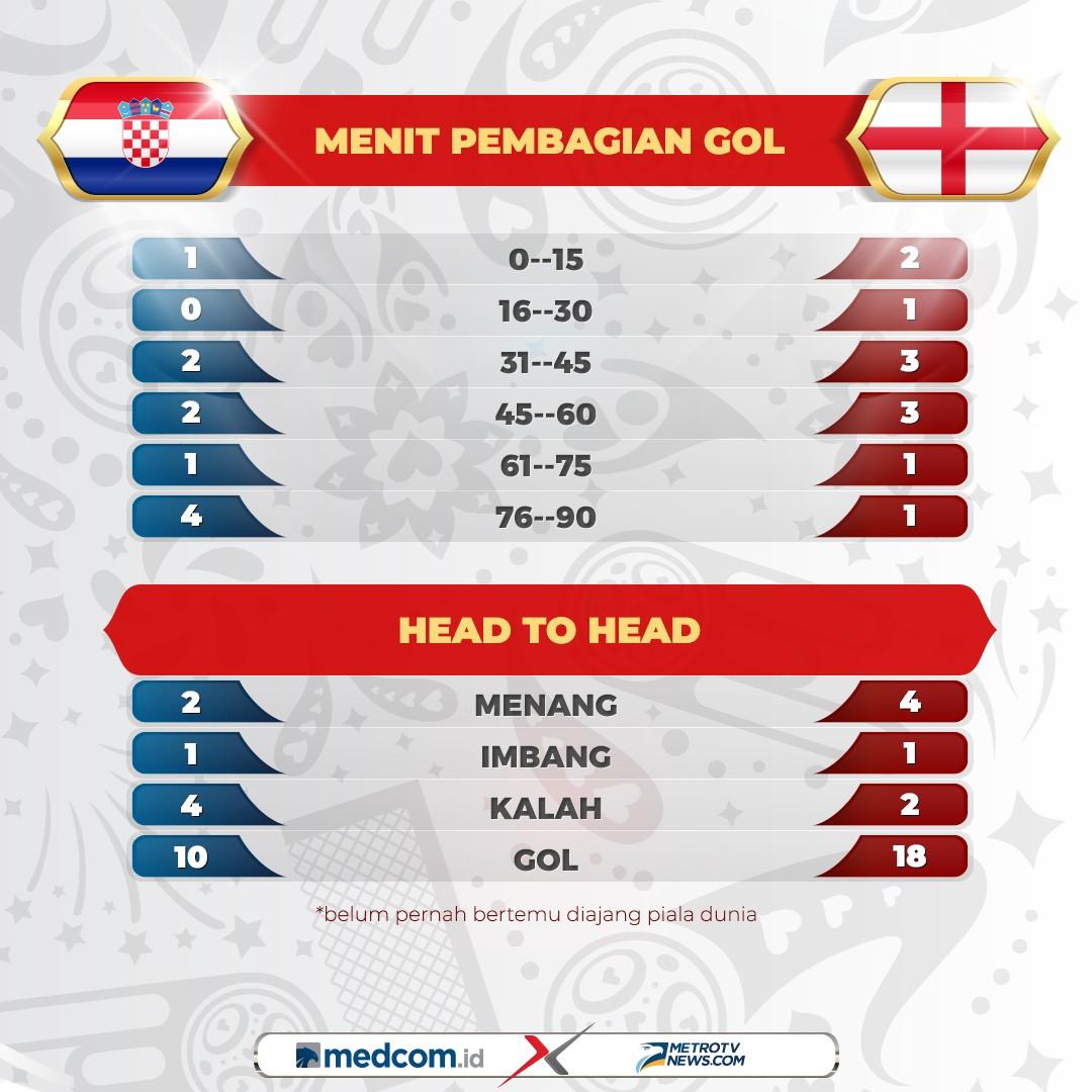 Statistik Pertandingan Kroasia Kontra Inggris di Semifinal Piala Dunia 2018