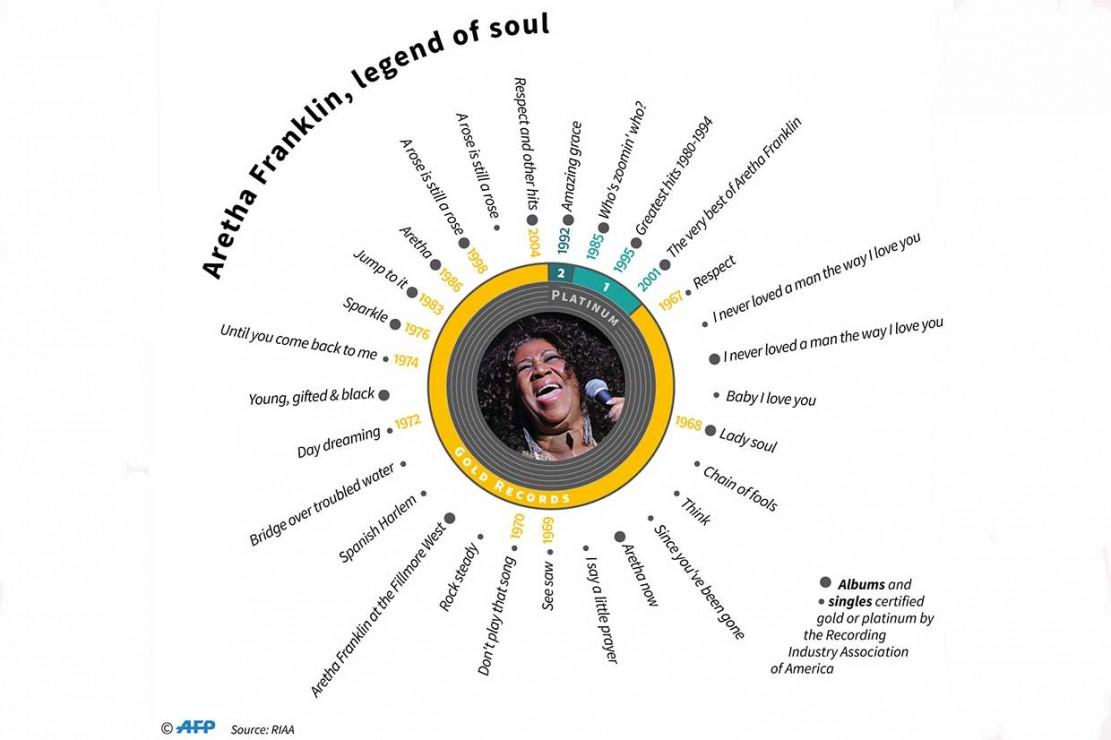 Aretha Franklin Tutup Usia
