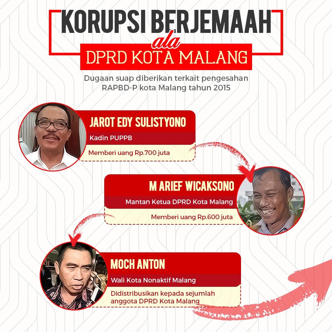 Korupsi Massal DPRD Kota Malang