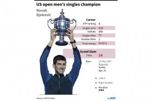 Petenis berusia 31 tahun tersebut masih terpaut tiga gelar dari Rafael Nadal dan enam gelar dari Roger Federer, yang masih memegang rekor titel Grand Slam terbanyak di tunggal putra.