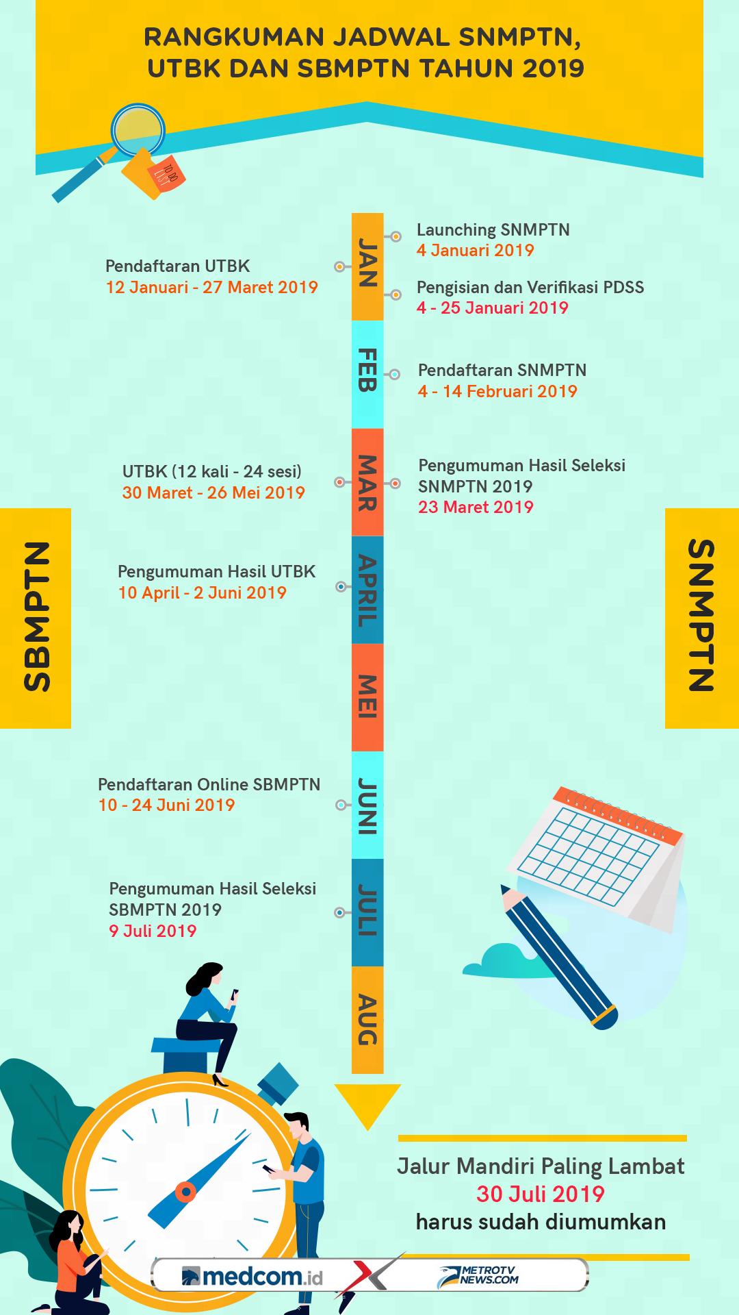 Jadwal SNMPTN, UTBK dan SBMPTN Tahun 2019
