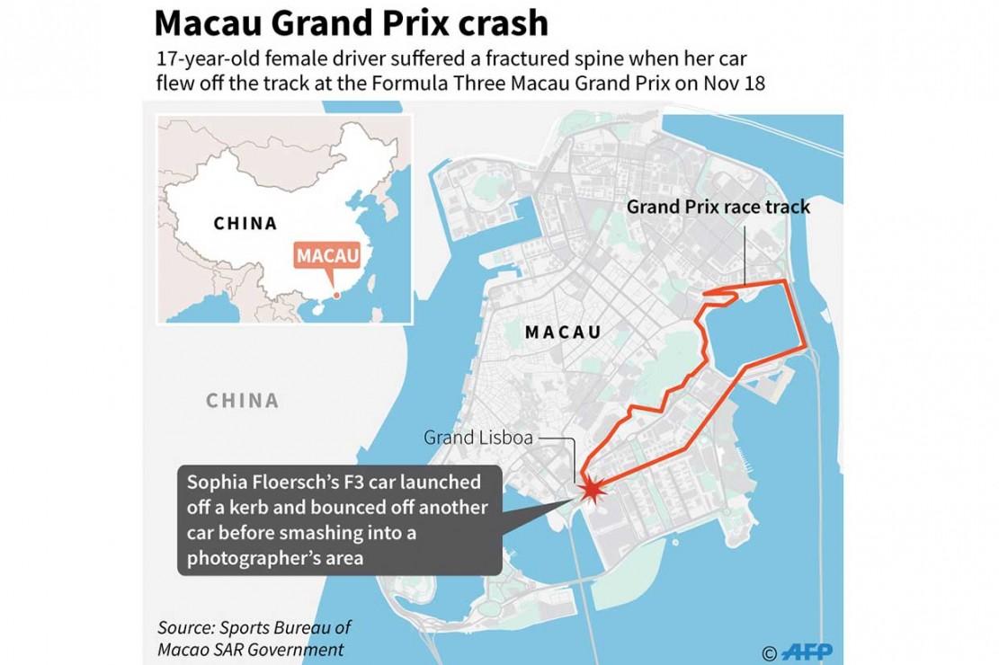 Selain Floersch, ada empat orang lainnya yang cedera dalam insiden mengerikan tersebut. Pembalap asal Jepang Sho Tsuboi dan seorang fotografer sudah diperbolehkan pulang, sementara satu fotografer dan seorang marshal masih dalam perawatan di RS.