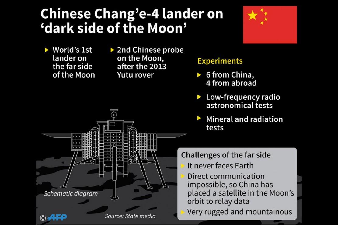 Chang'e-4 membawa enam bahan percobaan dari Tiongkok dan empat dari luar negeri termasuk sebuah radio frekuensi rendah. Kendaraan penyelidik itu juga akan melakukan uji pada mineral dan radiasi yang ada di permukaan Bulan.