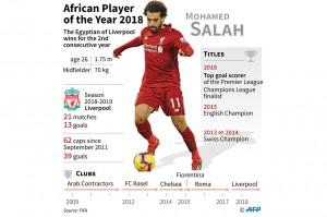 Salah lahir di sebuah kota di Mesir utara, Nagrig dan biasa melakukan perjalanan pulang pergi delapan jam dengan bus untuk berlatih bersama El Mokawloon (Arab Contractors) yang berbasis di Kairo. Salah kemudian pindah ke klub Swiss Basel pada 2012, sebelum bergabung dengan klub raksasa Liga Premier Chelsea dua tahun kemudian.