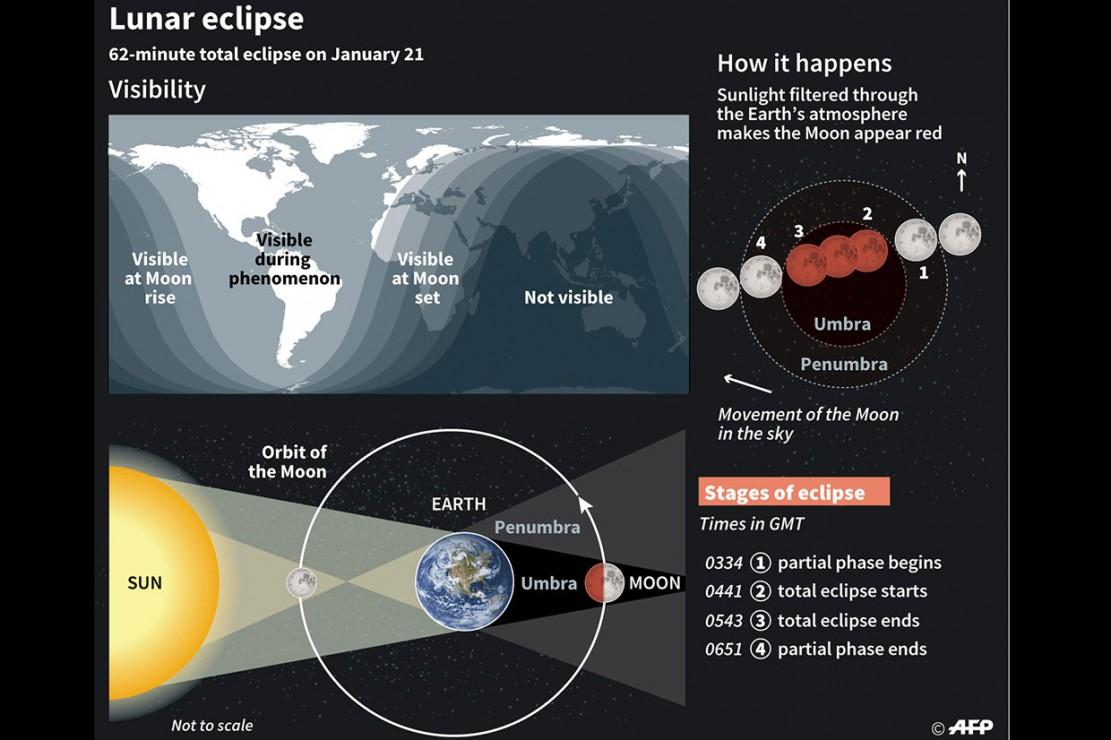 Fenomena super blood wolf moon terjadi saat gerhana bulan total dan supermoon berpadu dalam satu waktu, ditambah gerhana tersebut bertepatan dengan bulan purnama pertama pada 2019.