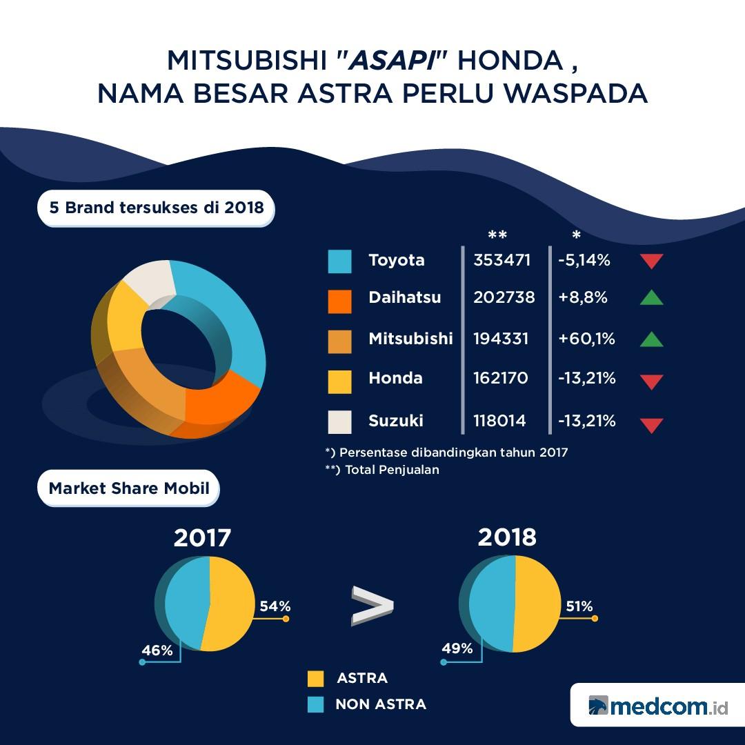Mitsubishi Asapi Honda, Astra Perlu Waspada