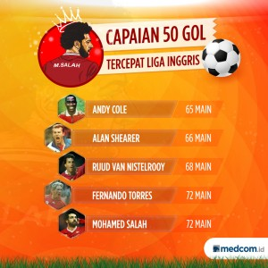 Capaian 50 Gol Tercepat di Liga Inggris