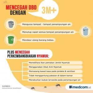 Kenali DBD dan Langkah Antisipasinya