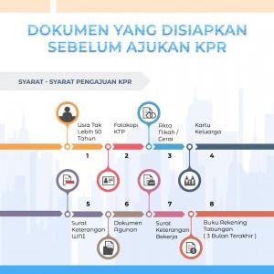 Dokumen yang Disiapkan sebelum Ajukan KPR