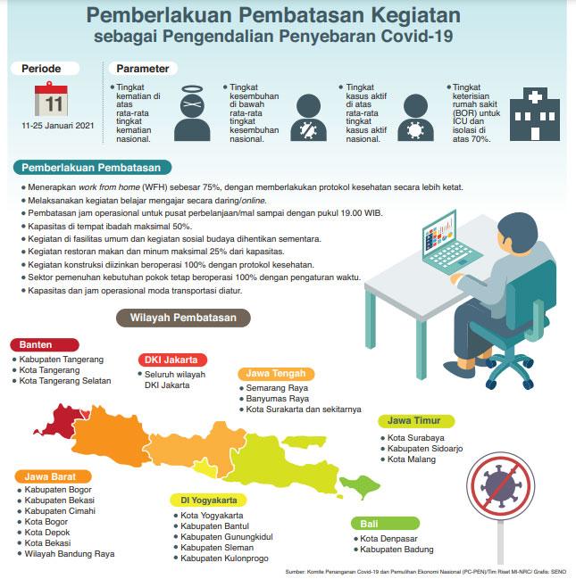 PSBB Berlaku di DKI dan 23 Kabupaten/Kota