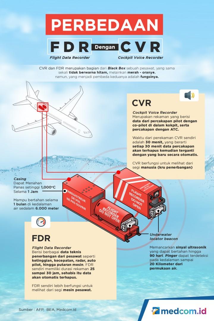 Perbedaan FDR dan CVR Black Box Pesawat