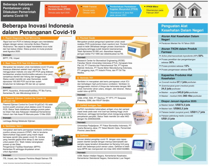 Perjalanan Pandemi Covid-19 di Indonesia