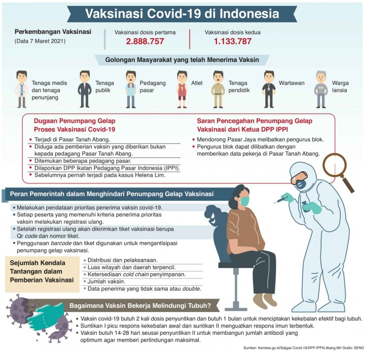 Cegah Penumpang Gelap Vaksinasi Pedagang Pasar