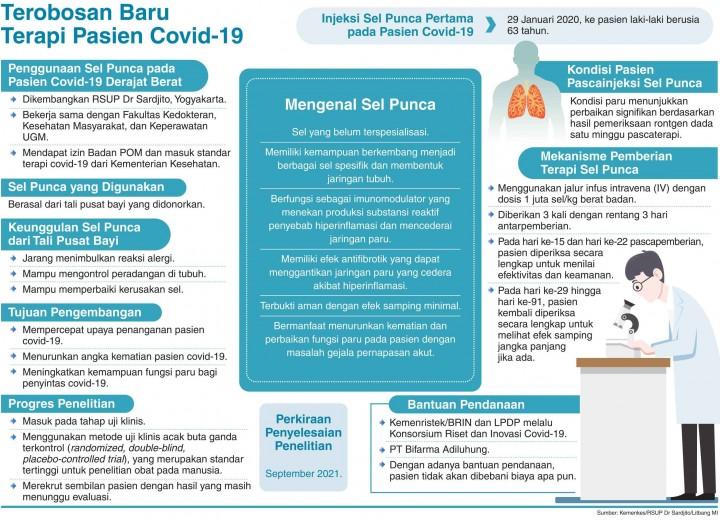 Terapi Sel Punca untuk Pasien Kondisi Berat