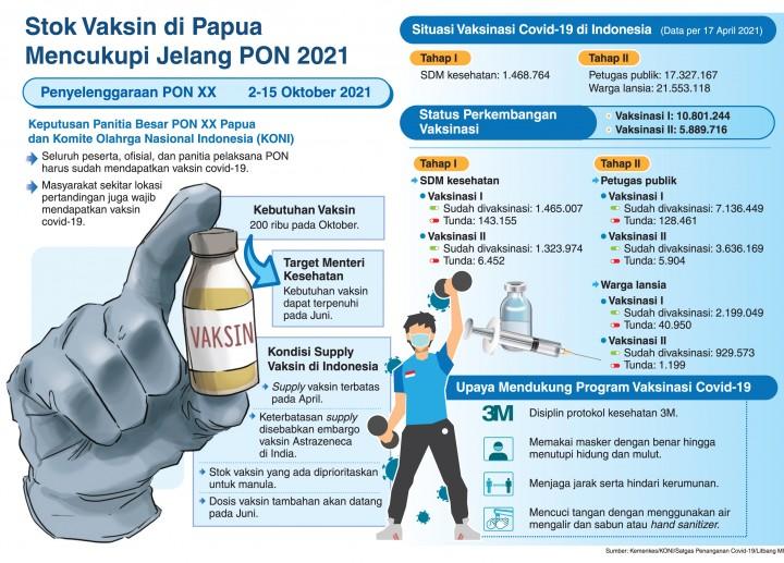 Stok Vaksin di Papua Mencukupi Jelang PON 2021