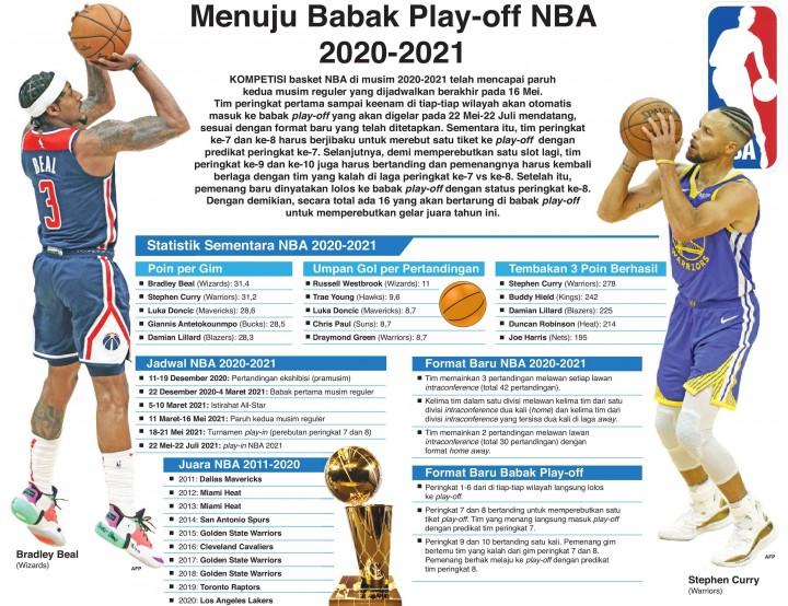 Menuju Babak Play-off NBA 2020-2021