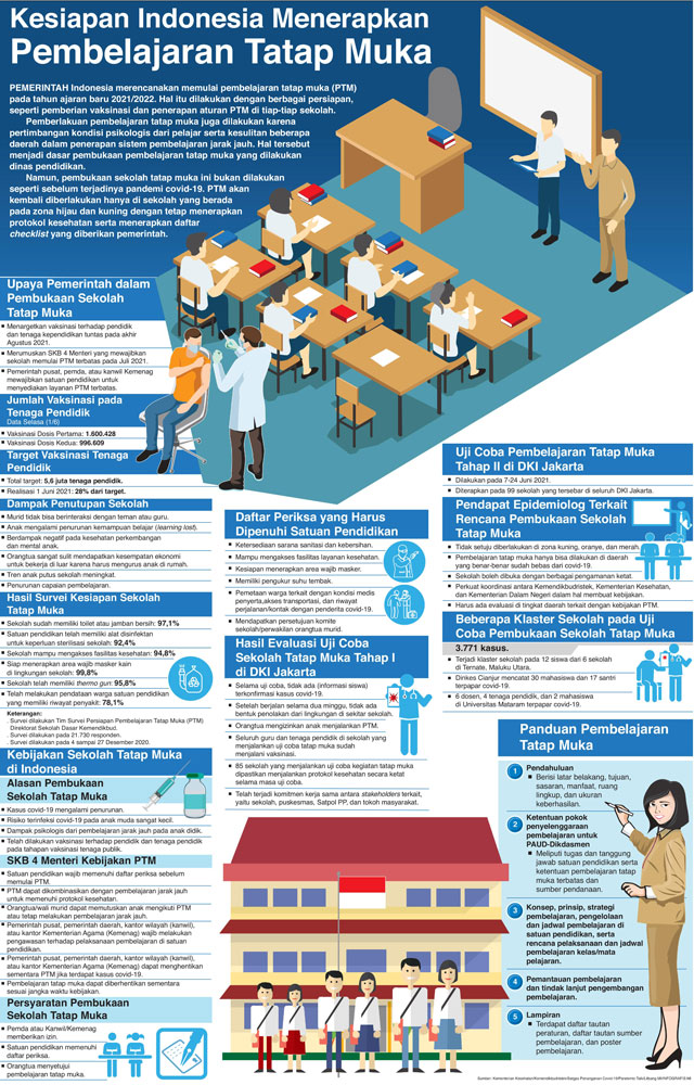 Kesiapan Indonesia Menerapkan Pembelajaran Tatap Muka