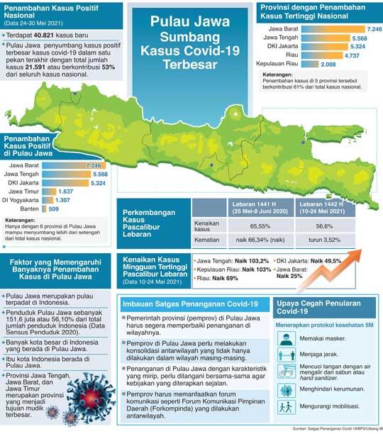 Bergerak Bersama Atasi Kasus di Jawa