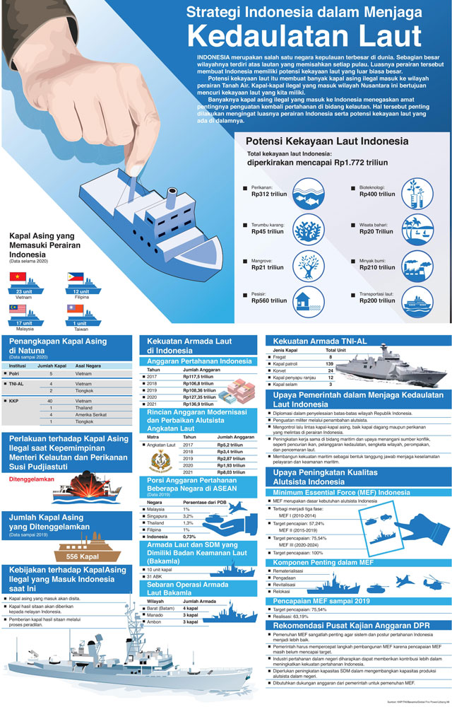Strategi Indonesia dalam Menjaga Kedaulatan Laut