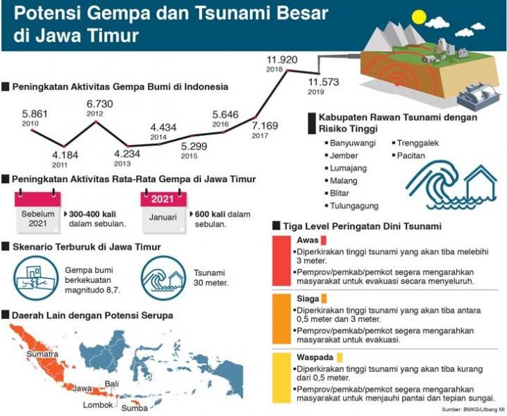 Gempa dan Tsunami Besar Intai Jatim