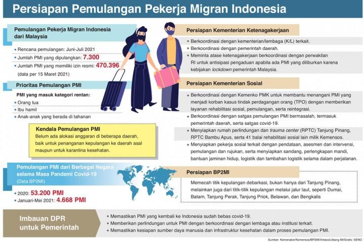 Lebih Siap Menyambut Kepulangan Pekerja Migran