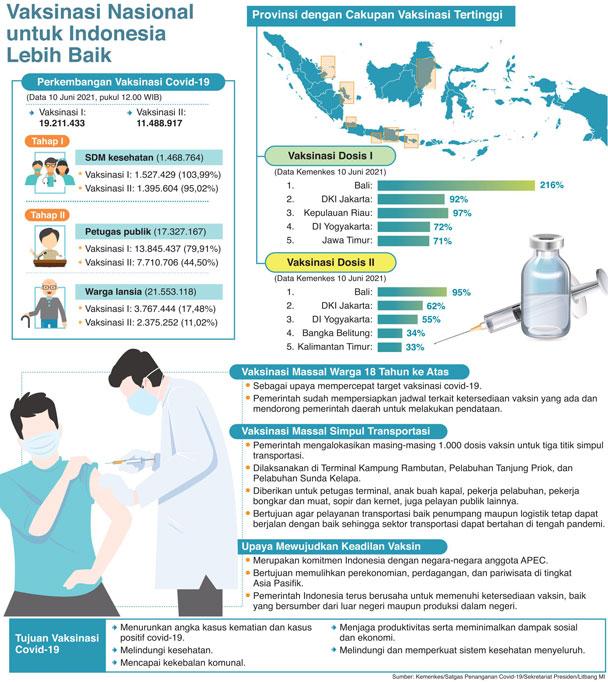 Vaksinasi Nasional untuk Indonesia Lebih Baik