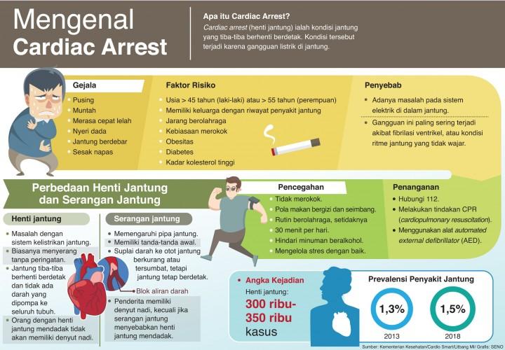 Mengenal Cardiac Arrest