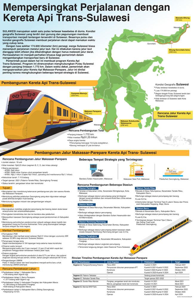 Mempersingkat Perjalanan dengan Kereta Api Trans-Sulawesi
