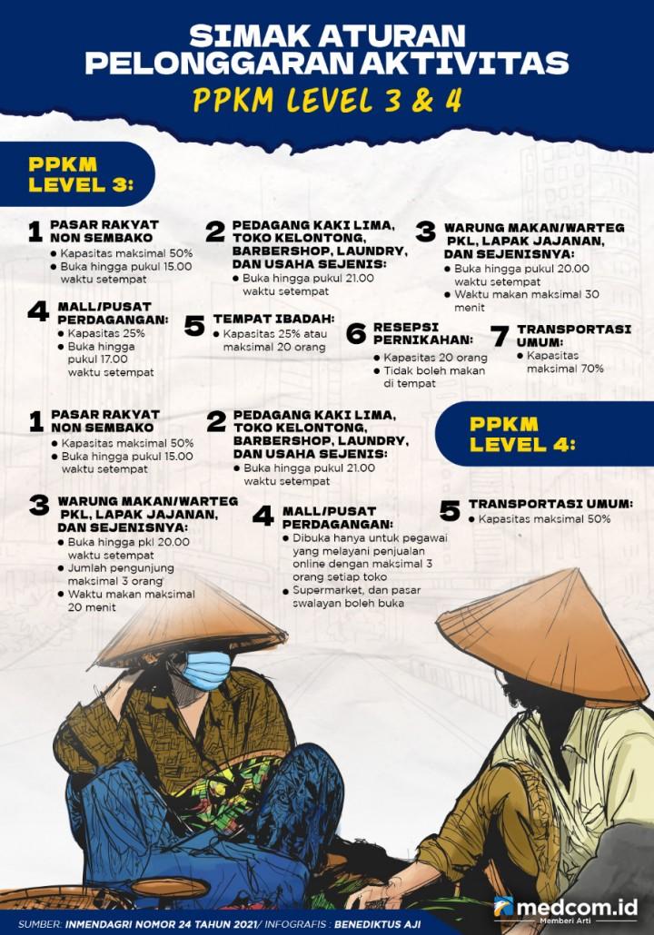 Simak Aturan Pelonggaran Aktivitas PPKM Level 3 & 4