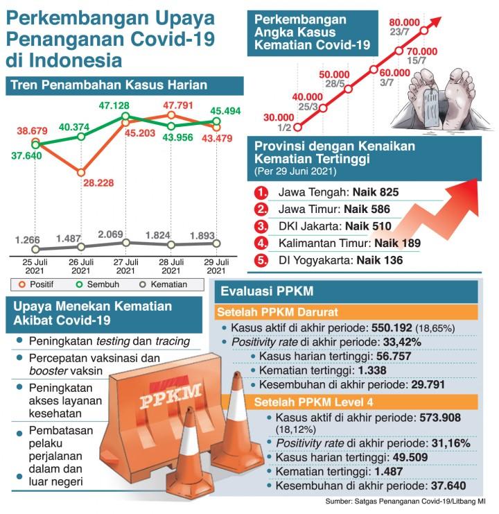 Perkembangan Upaya Penanganan Covid-19 di Indonesia
