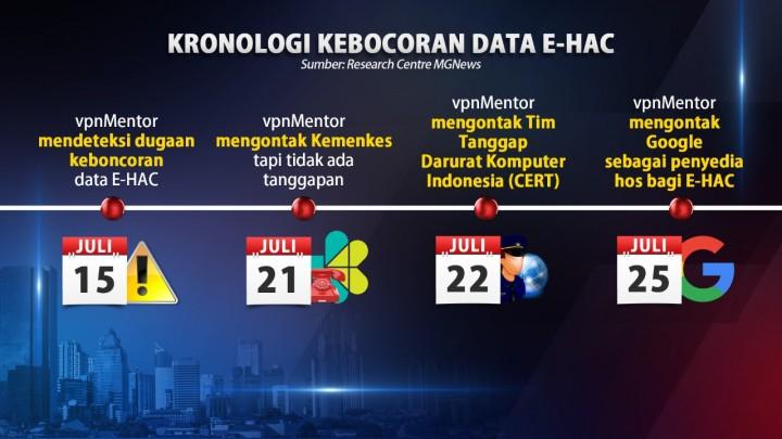 1,3 Juta Data Pengguna Aplikasi e-HAC Bocor
