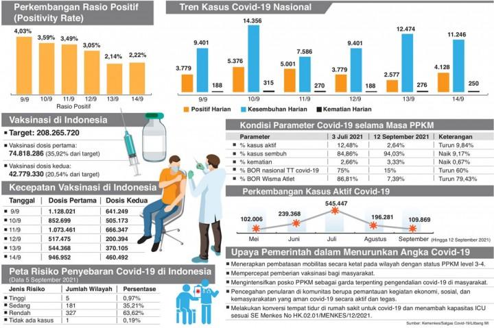 Rasio Positif Covid-19 di Indonesia Mencatat Rekor Terendah