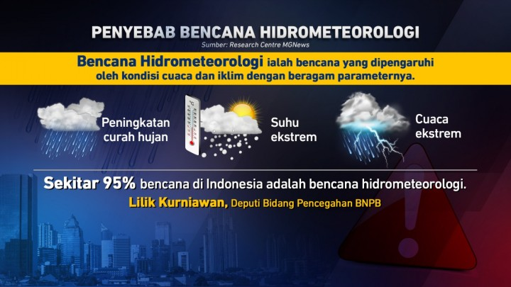 Waspada Potensi Bencana Hidrometeorologi