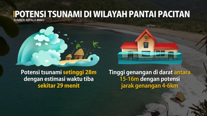 Pacitan Berpotensi Diterjang Tsunami Setinggi 28 Meter, Ini