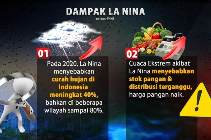 Waspada Fenomena Cuaca La Nina